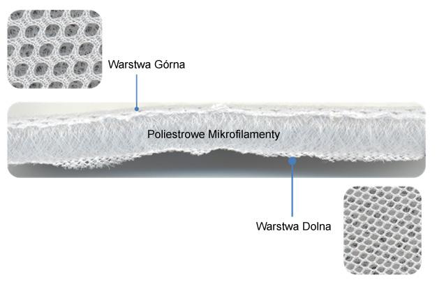 Struktura 3D zastosowana w poduszce Mimos